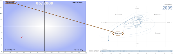 OECD_vs_NYT_Biz_Cycle